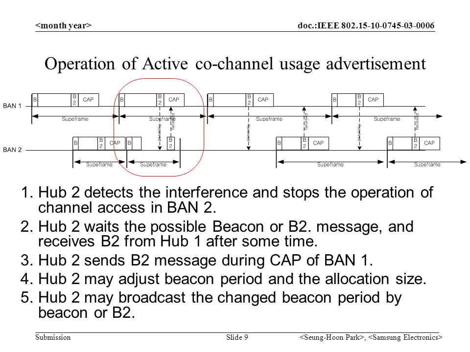 doc.:IEEE 802.15-10-0745-03-0006 Submission, Slide 9 Operation of Active co-channel usage advertisement 1.Hub 2 detects the interference and stops the operation of channel access in BAN 2.