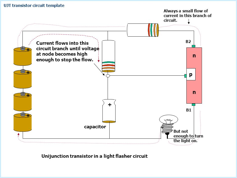 UJT transistor circuit template + + + B2 Current flows into this circuit branch until voltage at node becomes high enough to stop the flow. p n n B1 +