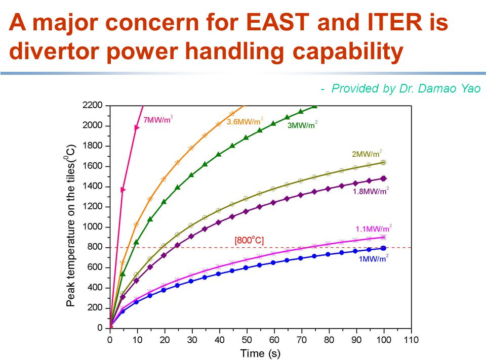 A major concern for EAST and ITER is divertor power handling capability - Provided by Dr. Damao Yao