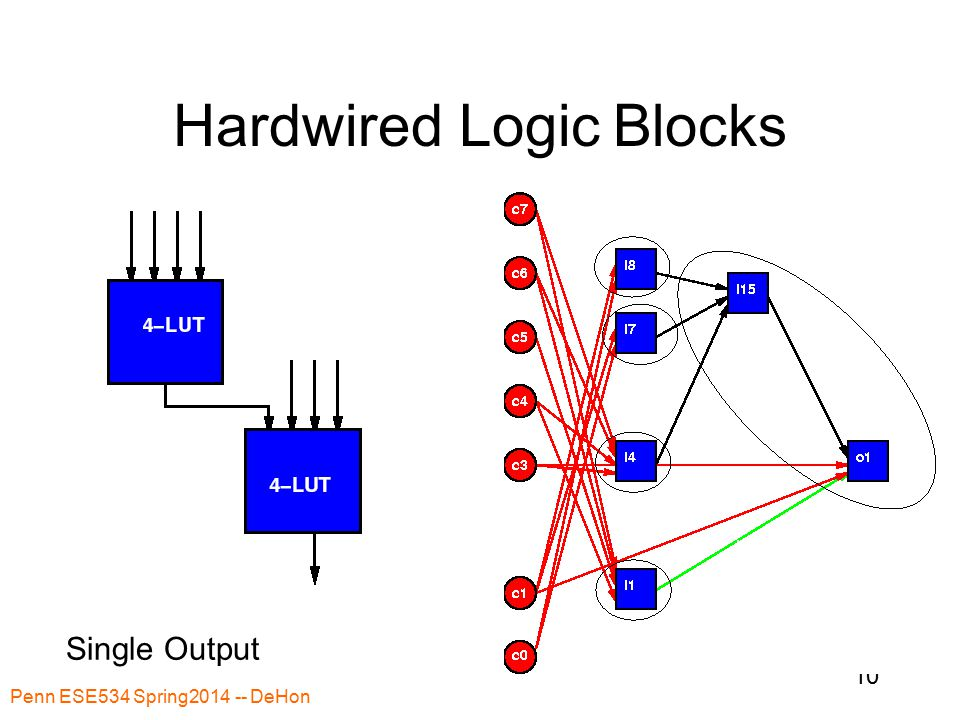 Penn ESE534 Spring2014 -- DeHon 10 Hardwired Logic Blocks Single Output