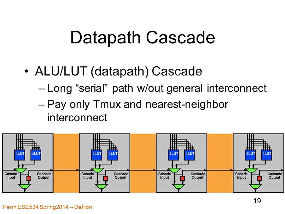 Penn ESE534 Spring2014 -- DeHon 19 Datapath Cascade ALU/LUT (datapath) Cascade –Long serial path w/out general interconnect –Pay only Tmux and nearest-neighbor interconnect