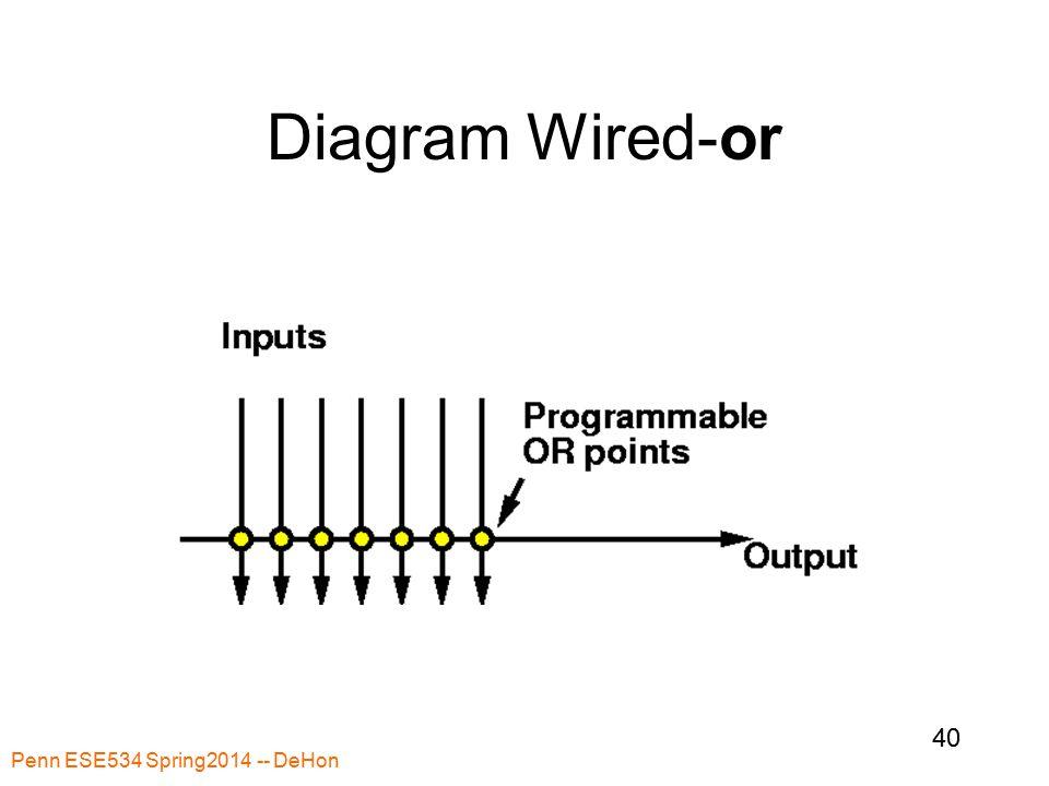Penn ESE534 Spring2014 -- DeHon 40 Diagram Wired-or