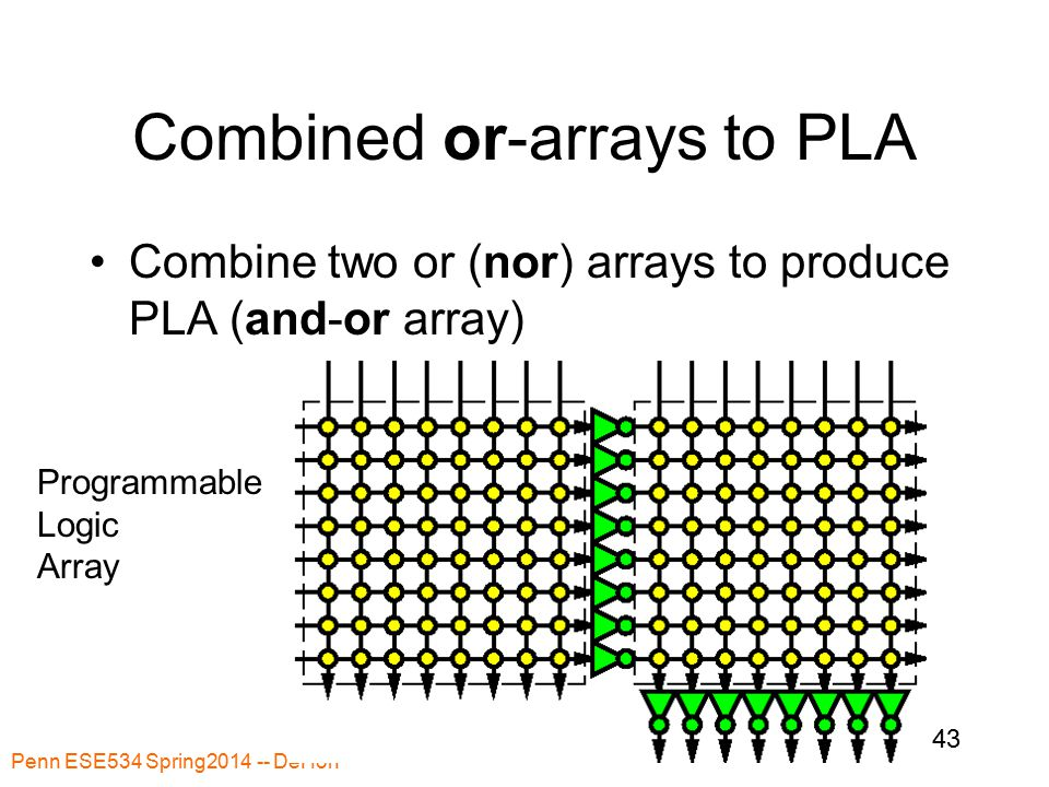 Penn ESE534 Spring2014 -- DeHon 43 Combined or-arrays to PLA Combine two or (nor) arrays to produce PLA (and-or array) Programmable Logic Array