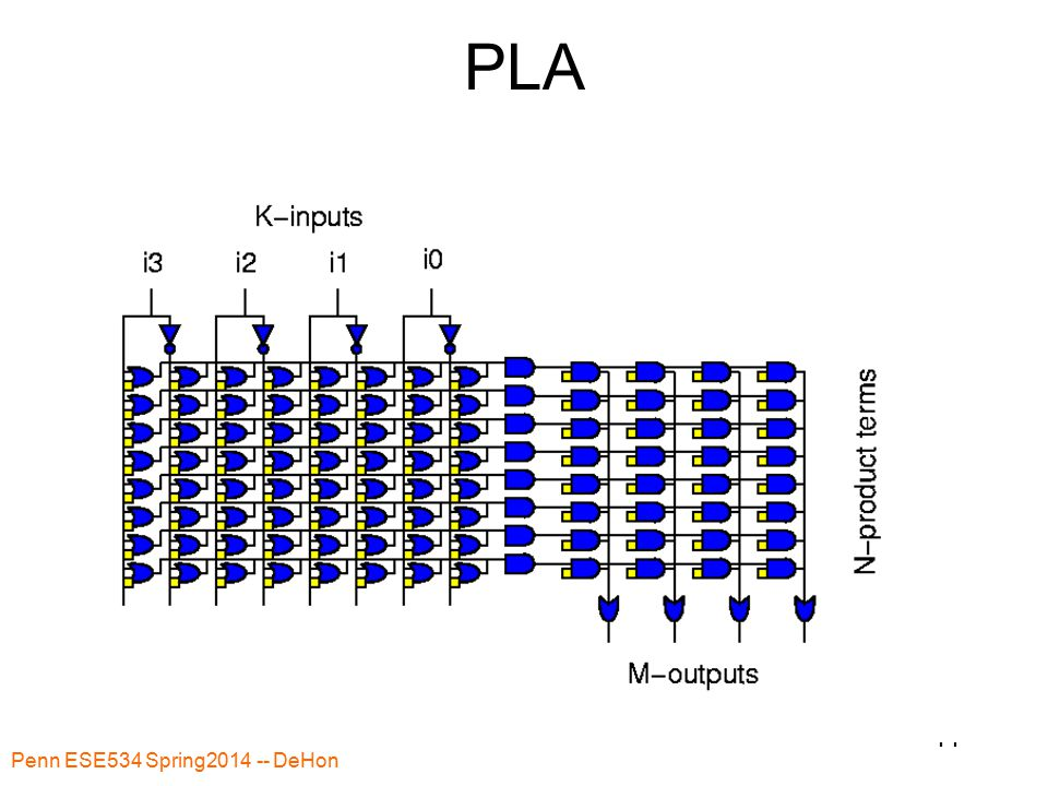 Penn ESE534 Spring2014 -- DeHon 44 PLA