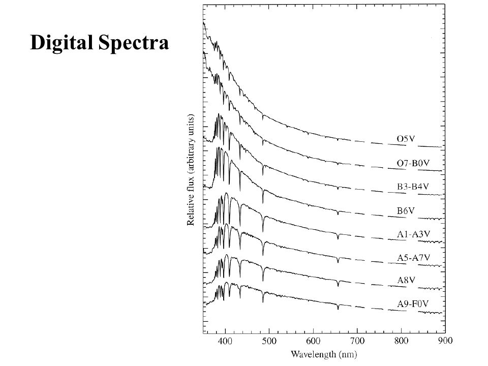 Digital Spectra