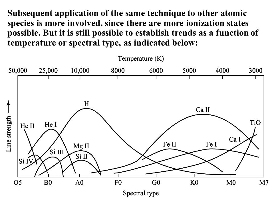 Subsequent application of the same technique to other atomic species is more involved, since there are more ionization states possible.