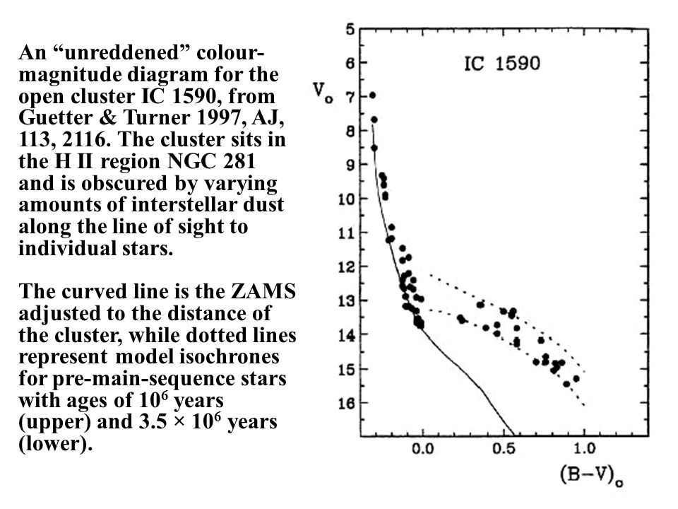 An unreddened colour- magnitude diagram for the open cluster IC 1590, from Guetter & Turner 1997, AJ, 113, 2116.