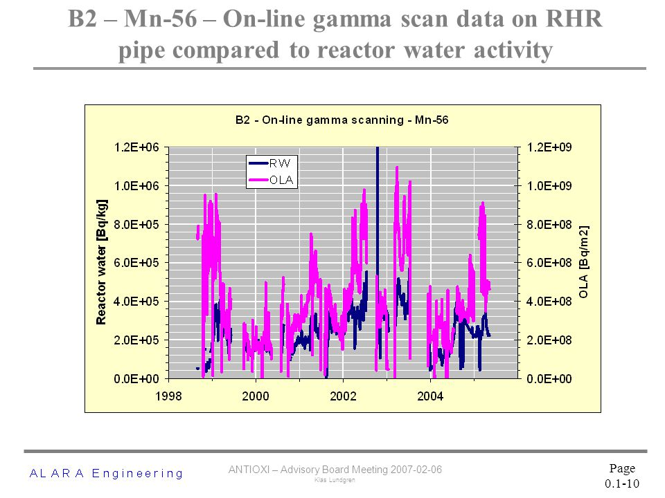 ANTIOXI – Advisory Board Meeting 2007-02-06 Klas Lundgren Page 0.1-10 B2 – Mn ‑ 56 – On-line gamma scan data on RHR pipe compared to reactor water activity