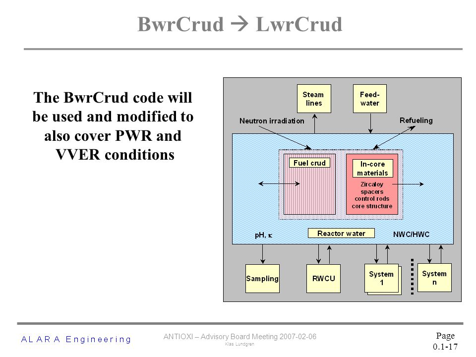 ANTIOXI – Advisory Board Meeting 2007-02-06 Klas Lundgren Page 0.1-17 BwrCrud  LwrCrud The BwrCrud code will be used and modified to also cover PWR and VVER conditions