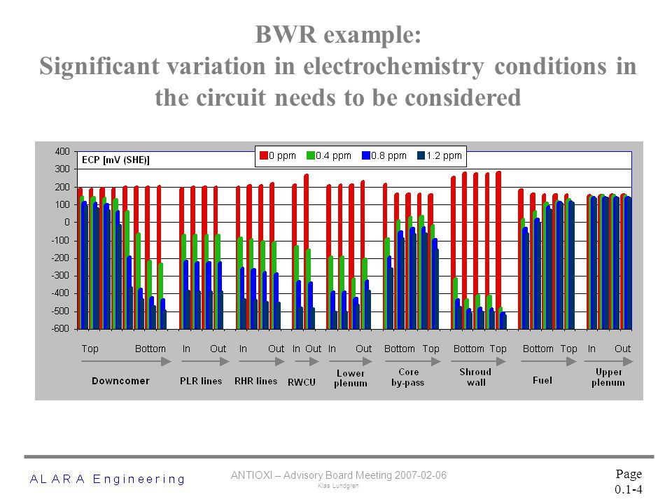 ANTIOXI – Advisory Board Meeting 2007-02-06 Klas Lundgren Page 0.1-4 BWR example: Significant variation in electrochemistry conditions in the circuit needs to be considered