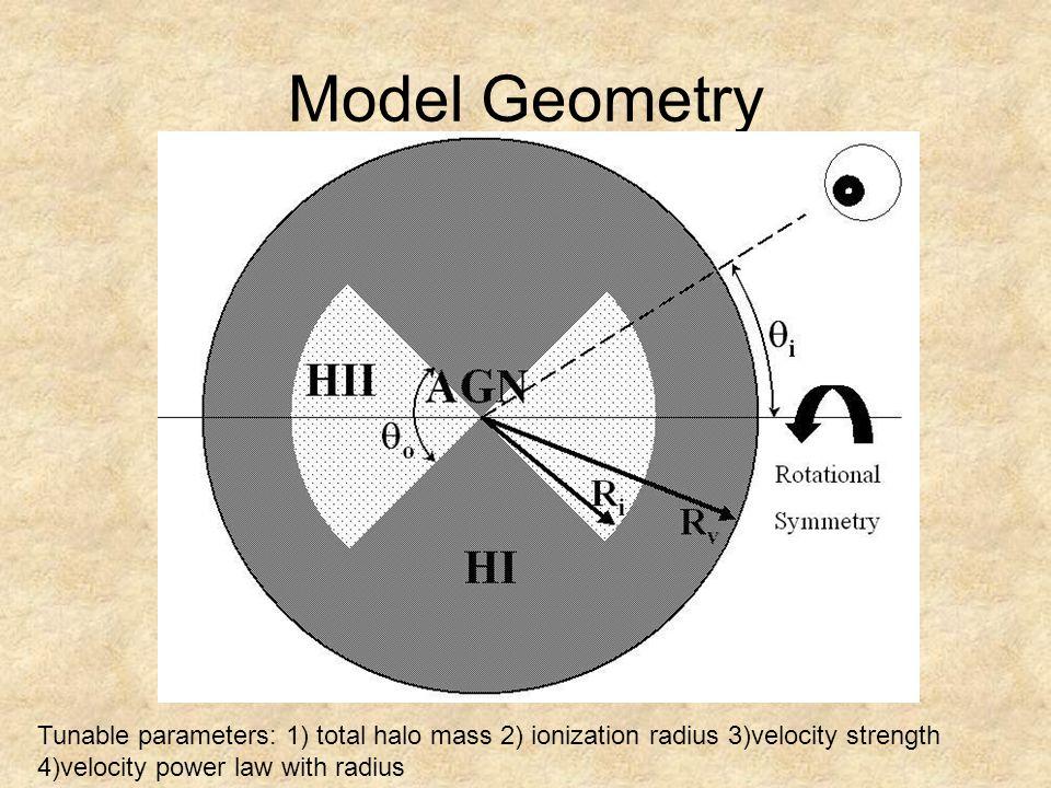 Model Geometry Tunable parameters: 1) total halo mass 2) ionization radius 3)velocity strength 4)velocity power law with radius