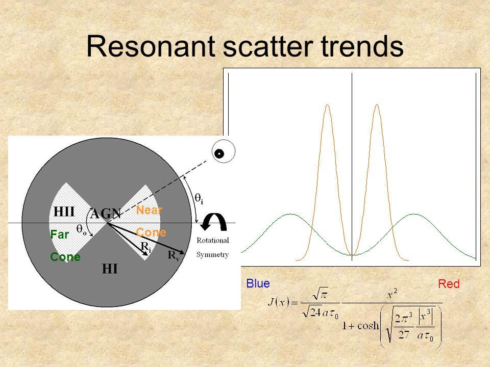 Resonant scatter trends Blue Red Far Cone Near Cone