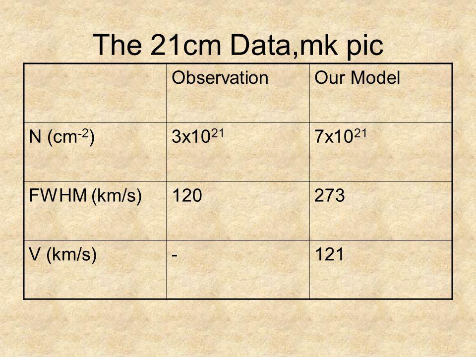 The 21cm Data,mk pic ObservationOur Model N (cm -2 )3x10 21 7x10 21 FWHM (km/s)120273 V (km/s)-121
