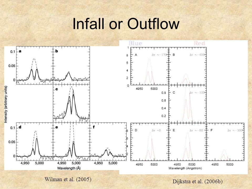 Infall or Outflow Dijkstra et al. (2006b) Wilman et al. (2005)
