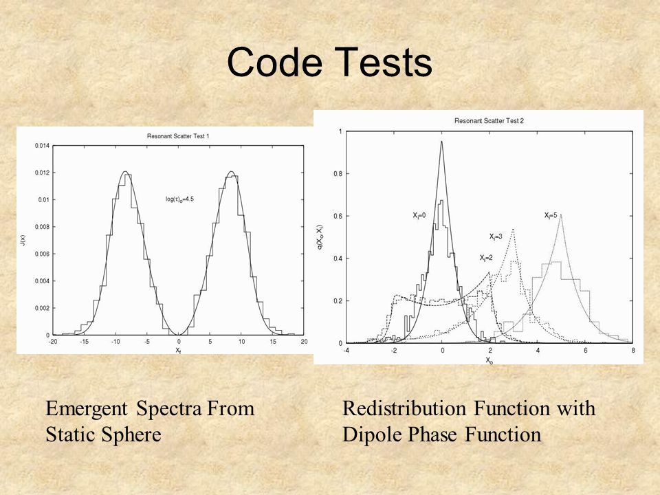 Code Tests Emergent Spectra From Static Sphere Redistribution Function with Dipole Phase Function