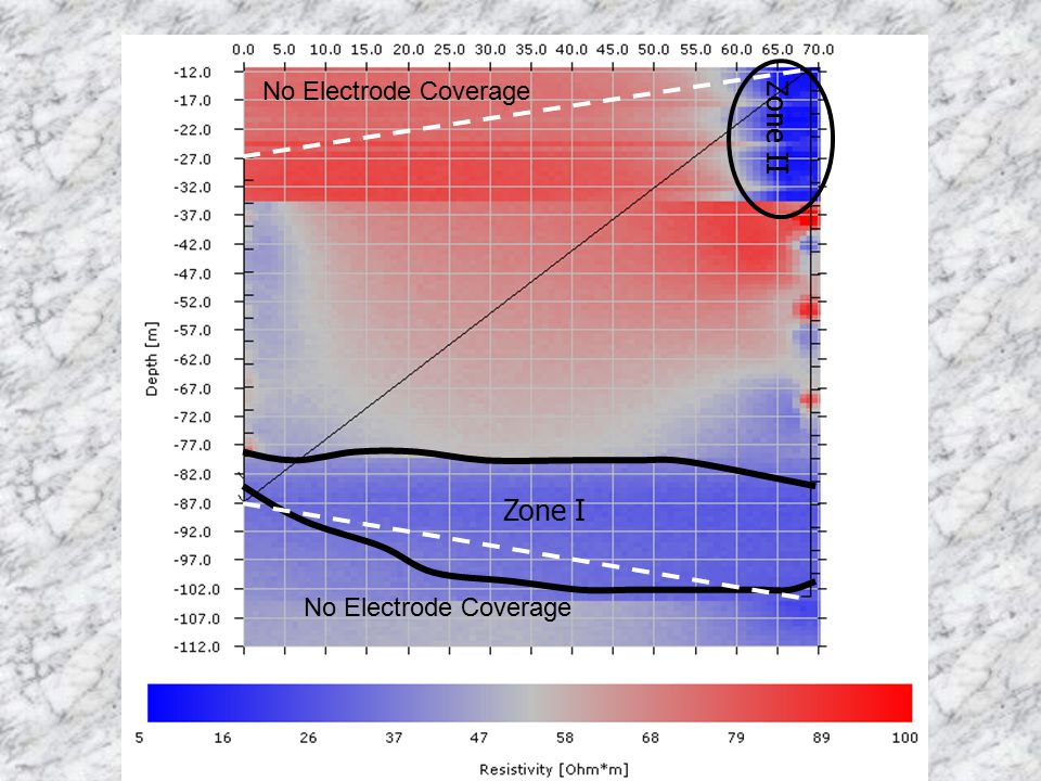 No Electrode Coverage Zone II Zone I
