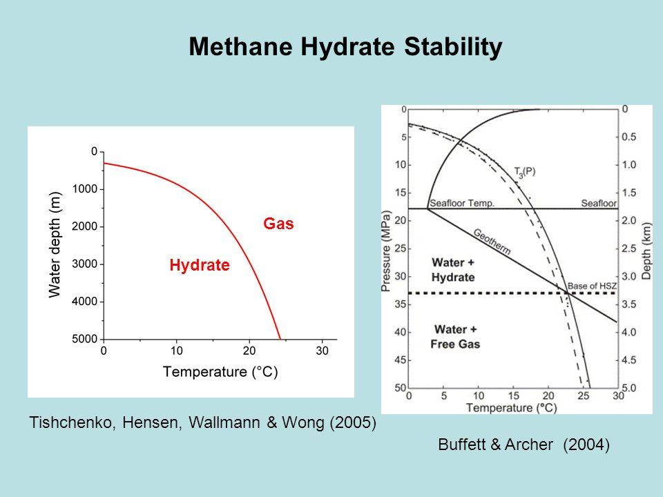 Methane Hydrate Stability Tishchenko, Hensen, Wallmann & Wong (2005) Buffett & Archer (2004) Hydrate Gas