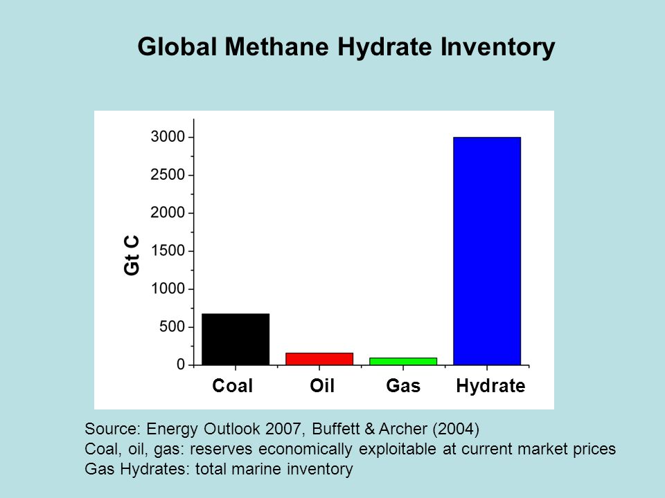 Global Methane Hydrate Inventory Coal Oil Gas Hydrate Source: Energy Outlook 2007, Buffett & Archer (2004) Coal, oil, gas: reserves economically exploitable at current market prices Gas Hydrates: total marine inventory