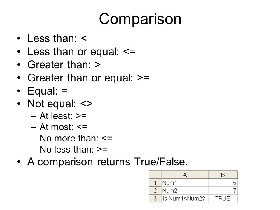 Comparison Less than: < Less than or equal: <= Greater than: > Greater than or equal: >= Equal: = Not equal: <> –At least: >= –At most: <= –No more than: <= –No less than: >= A comparison returns True/False.