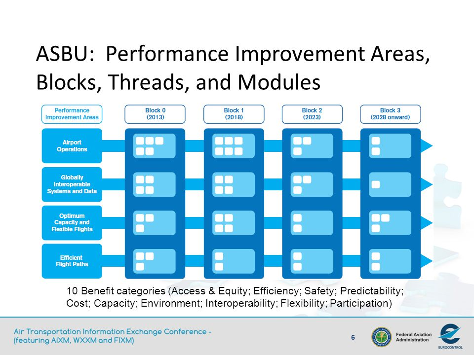 ASBU: Performance Improvement Areas, Blocks, Threads, and Modules 10 Benefit categories (Access & Equity; Efficiency; Safety; Predictability; Cost; Ca