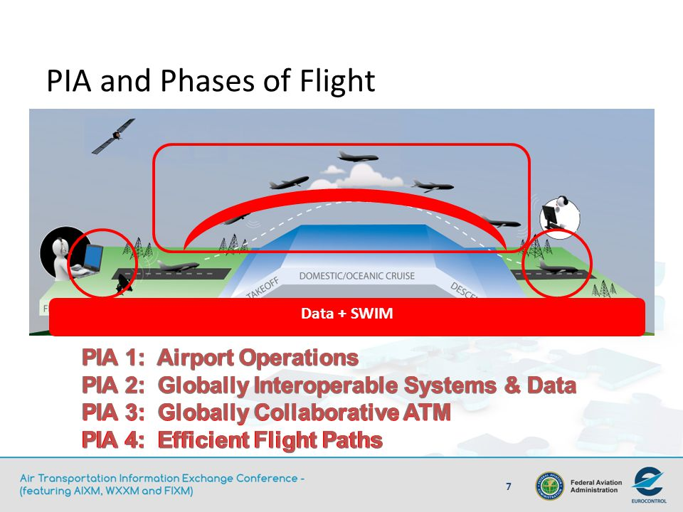 PIA and Phases of Flight PIA 1: Airport Operations PIA 2: Globally Interoperable Systems & Data PIA 3: Globally Collaborative ATM PIA 4: Efficient Fli