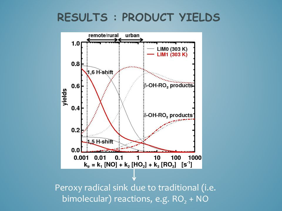 RESULTS : PRODUCT YIELDS Peroxy radical sink due to traditional (i.e.