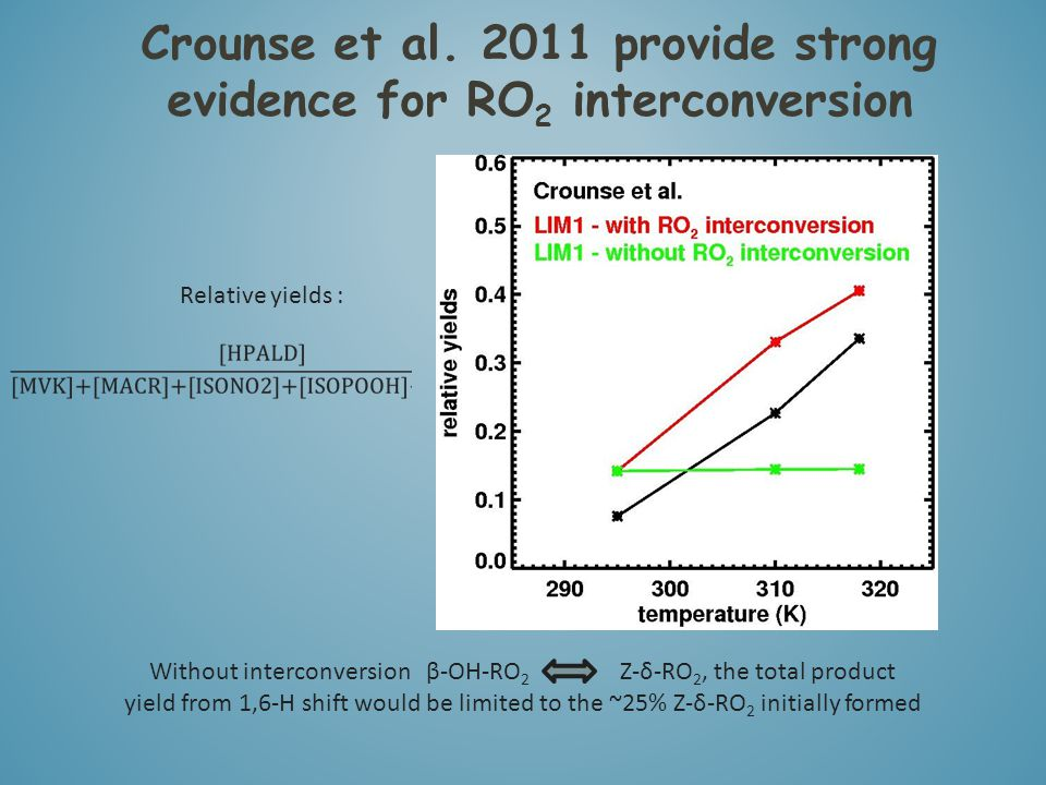 Crounse et al. 2011 provide strong evidence for RO 2 interconversion Relative yields : Without interconversion β-OH-RO 2 Z-δ-RO 2, the total product y