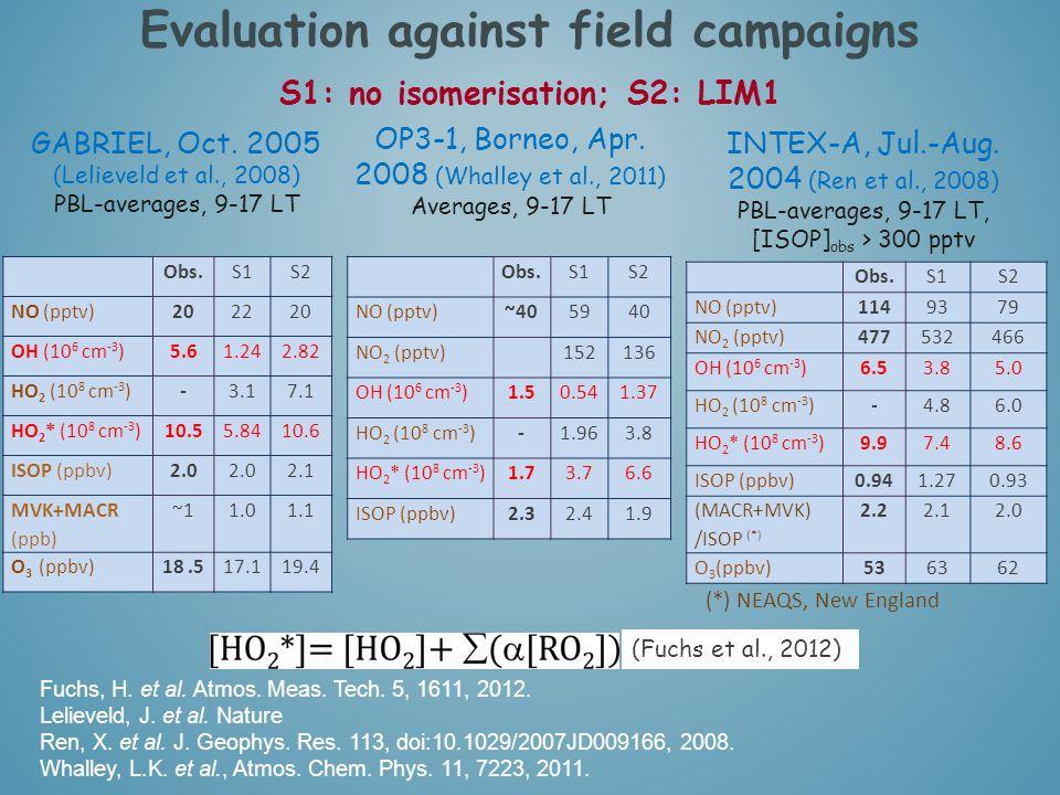 Obs.S1S2 NO (pptv)202220 OH (10 6 cm -3 )5.61.242.82 HO 2 (10 8 cm -3 )-3.17.1 HO 2 * (10 8 cm -3 )10.55.8410.6 ISOP (ppbv)2.0 2.1 MVK+MACR (ppb) ~11.