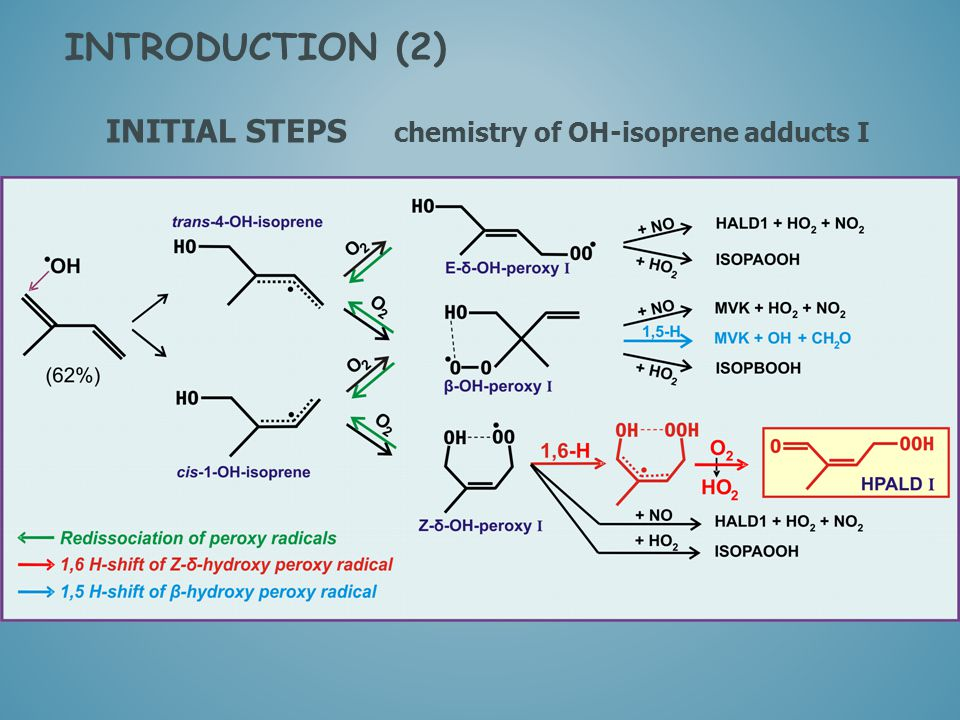 INITIAL STEPS chemistry of OH-isoprene adducts I INTRODUCTION (2) 1,5-Hs OH + MVK + HCHO