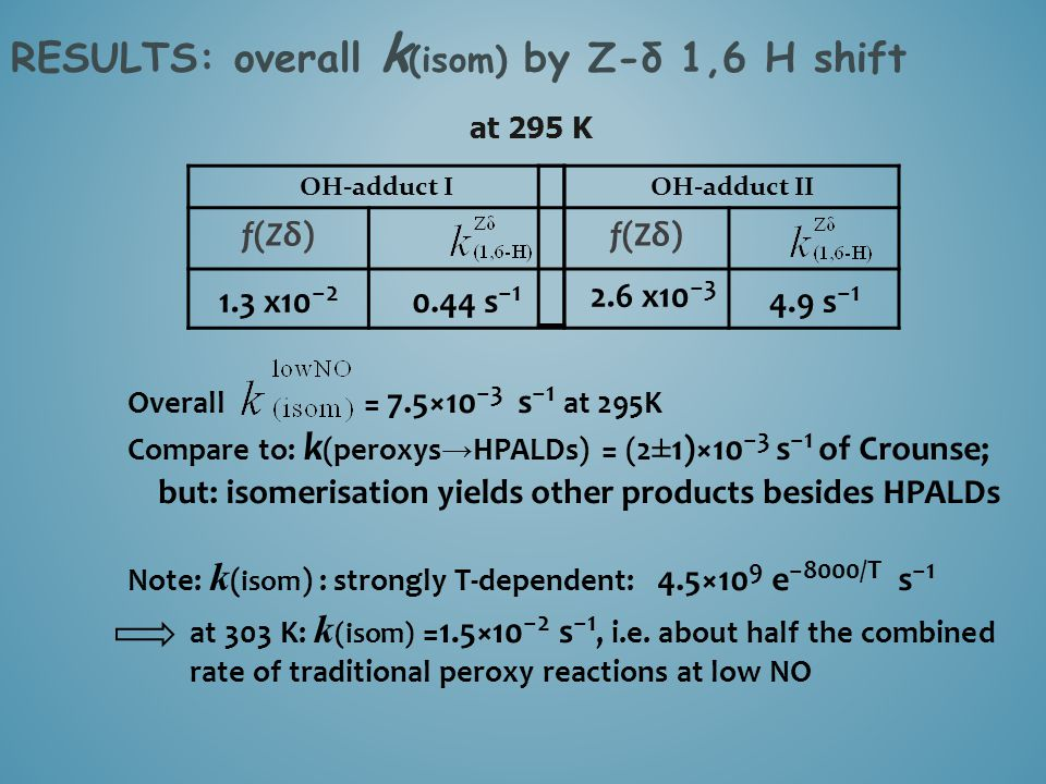 RESULTS: overall k (isom) by Z-δ 1,6 H shift at 295 K OH-adduct IOH-adduct II f(Zδ)f(Zδ)f(Zδ) 1.3 x10 −2 0.44 s −1 2.6 x10 −3 4.9 s −1 Overall = 7.5×1