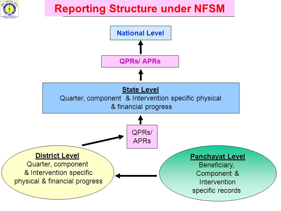 Levels of formats for record keeping Panchayat level District level State level Level of formats for progress reporting District level State level