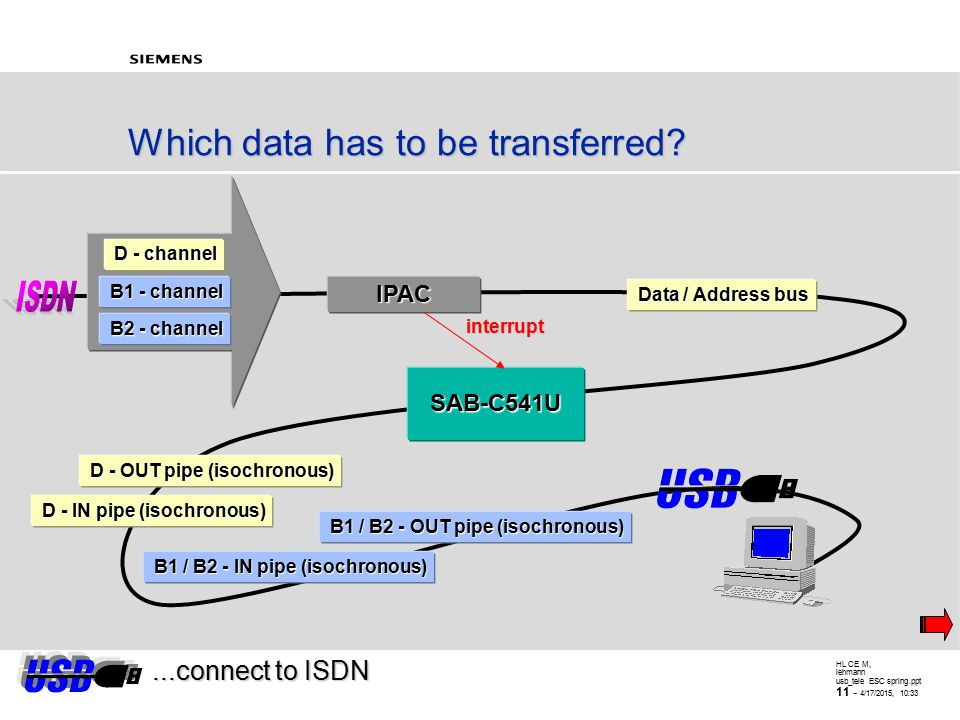 HL CE M, lehmann usb_tele ESC spring.ppt 10 - 4/17/2015, 10:34 Implementation With a Single USB Interface, Endpoint Assignment...connect to ISDN DirectionNumberFunctionEndpointtype InputOutput0 device configuration (IN / OUT), device control Control Output2 B1 and B2 chan.
