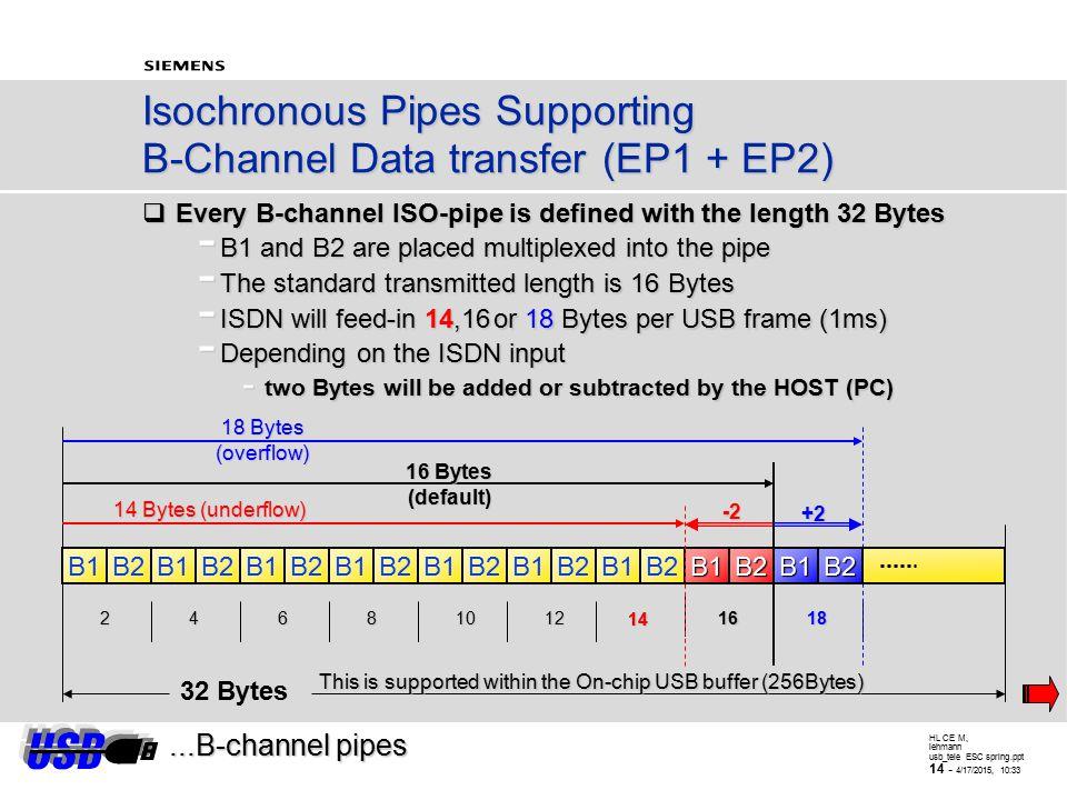 HL CE M, lehmann usb_tele ESC spring.ppt 13 - 4/17/2015, 10:34 IPAC (PSB 2115) Control Register D-channel transmission B1 channel B2 channel B1 channe