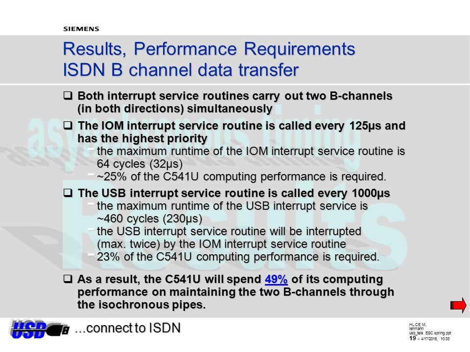 HL CE M, lehmann usb_tele ESC spring.ppt 18 - 4/17/2015, 10:34...SW solution SW Implementation; Both B-channel Directions handled parallel OUT_Queue (
