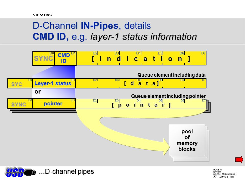 HL CE M, lehmann usb_tele ESC spring.ppt 26 - 4/17/2015, 10:34...D-channel pipes D-Channel Pipes Isochronous IN (EP3), CMD ID  indication = acknowledge to ISDN commands - received D-channel frames - layer-1 status information - HDLC controller status information - e.g.