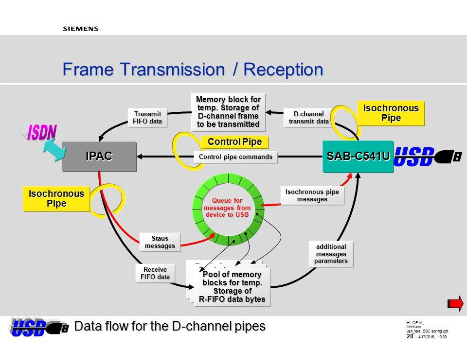 HL CE M, lehmann usb_tele ESC spring.ppt 27 - 4/17/2015, 10:34 Pool of memory blocks blocks poolofmemoryblocks...D-channel pipes D-Channel IN-Pipes, d
