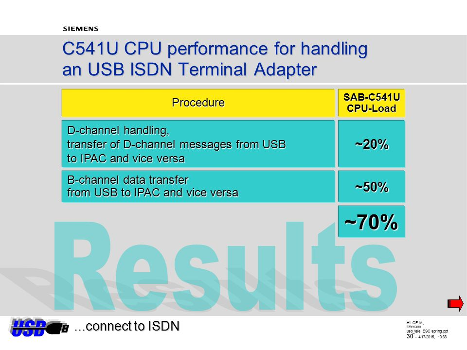 HL CE M, lehmann usb_tele ESC spring.ppt 29 - 4/17/2015, 10:34 Results, D-channel handling Performance Requirements  The 16 kbit/sec data rate requires packets of 32 bytes - 32 bytes = size of the D-channel transmit and receive FIFOs - transferred from USB to the ISAC-S and vice versa in 16ms periods - In addition, the CPU-load for temporary storage of a D-channel frame has to be considered  One additional notification from the USB ISDN TA to the host shall be generated in each 16ms period, too  Instruction cycle is 500ns (@ 12MHz external) - max.