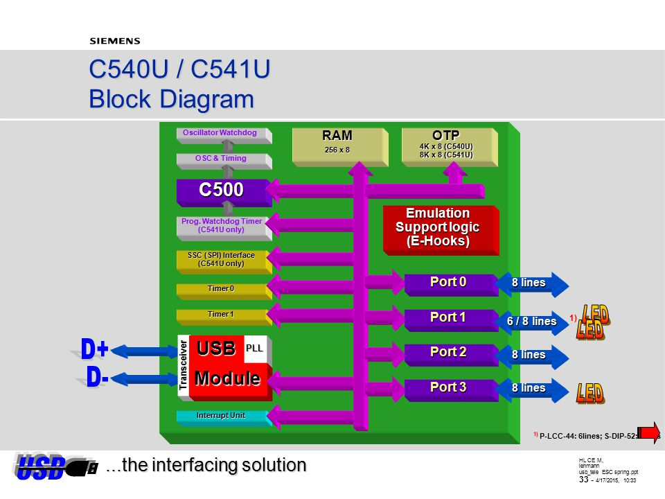 HL CE M, lehmann usb_tele ESC spring.ppt 32 - 4/17/2015, 10:34 USB-Microcontroller C540U Family...the interfacing solution