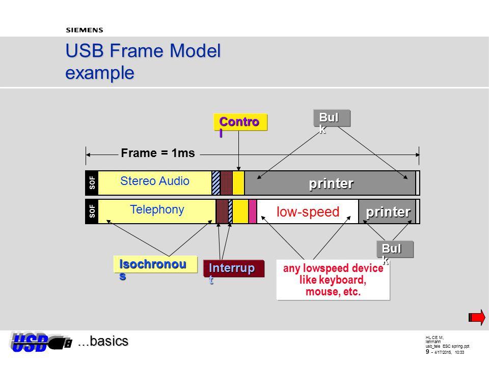 HL CE M, lehmann usb_tele ESC spring.ppt 8 - 4/17/2015, 10:34 USB Transfer types...basics  Control (e.g.: configuration, messages) - bursty, host initiated (bus management, configuration) - guaranteed bandwith of max.
