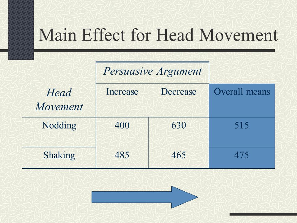 Main Effect for Head Movement Persuasive Argument Head Movement IncreaseDecreaseOverall means Nodding400630515 Shaking485465475