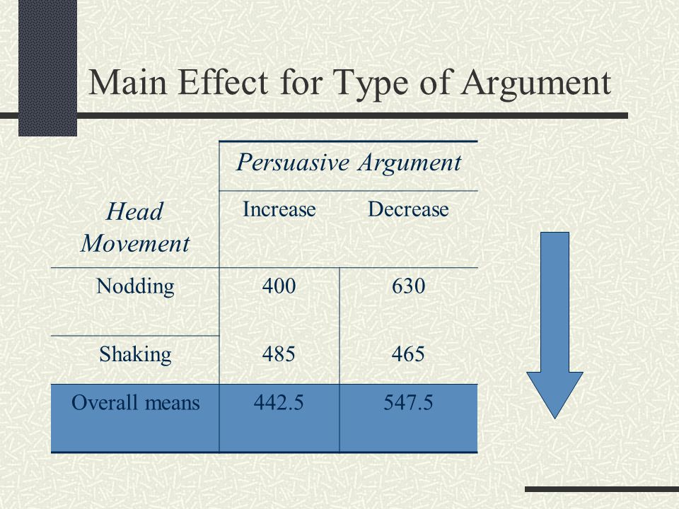 Main Effect for Type of Argument Persuasive Argument Head Movement IncreaseDecrease Nodding400630 Shaking485465 Overall means442.5547.5