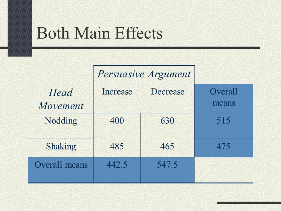 Both Main Effects Persuasive Argument Head Movement IncreaseDecreaseOverall means Nodding400630515 Shaking485465475 Overall means442.5547.5
