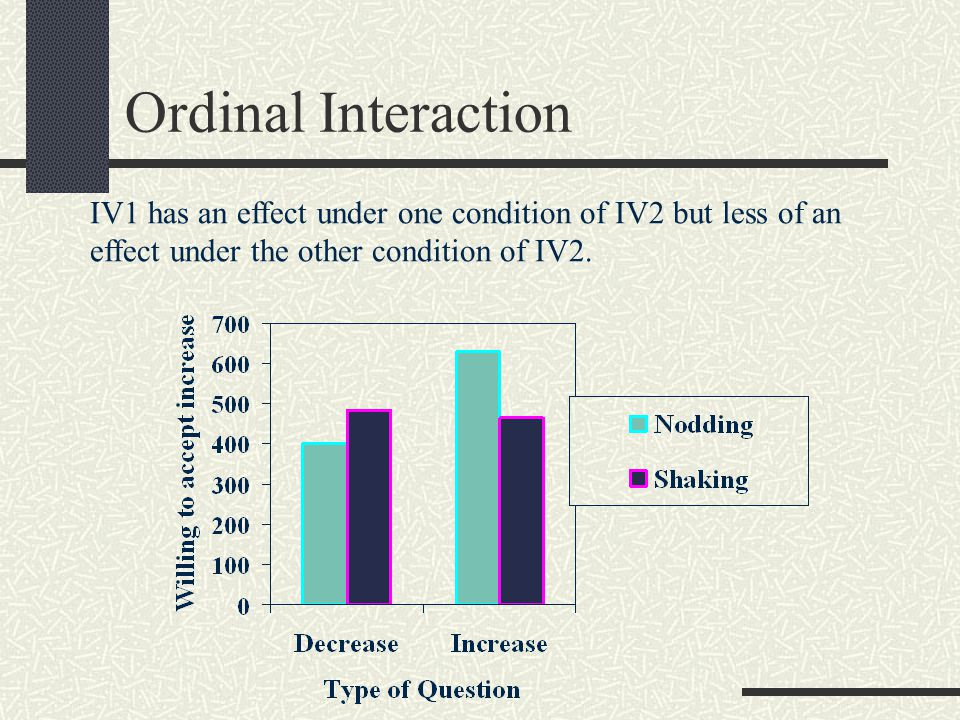 Ordinal Interaction IV1 has an effect under one condition of IV2 but less of an effect under the other condition of IV2.