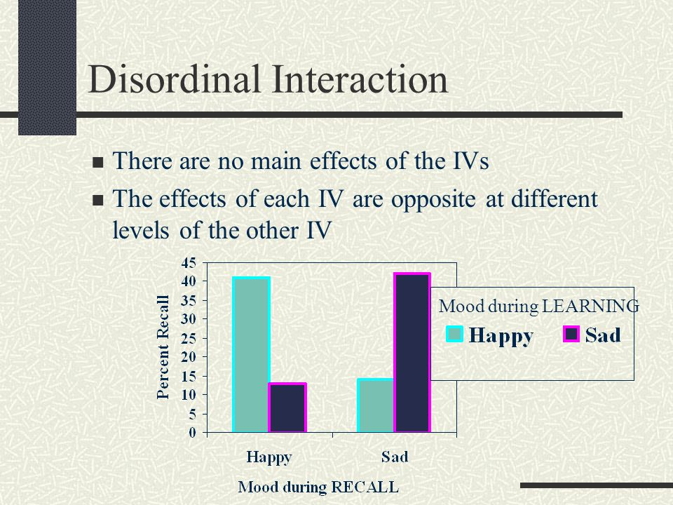 Disordinal Interaction There are no main effects of the IVs The effects of each IV are opposite at different levels of the other IV Mood during LEARNING