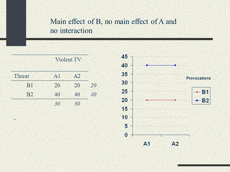 Main effect of B, no main effect of A and no interaction Violent TV ThreatA1A2 B120 B240 30 Provocations -