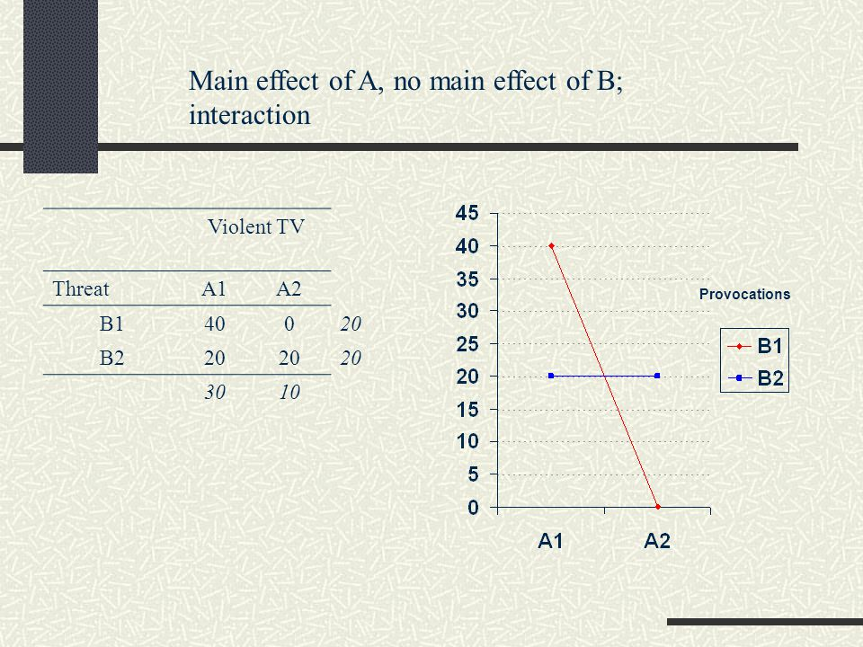 Main effect of A, no main effect of B; interaction Violent TV ThreatA1A2 B140020 B220 3010 Provocations