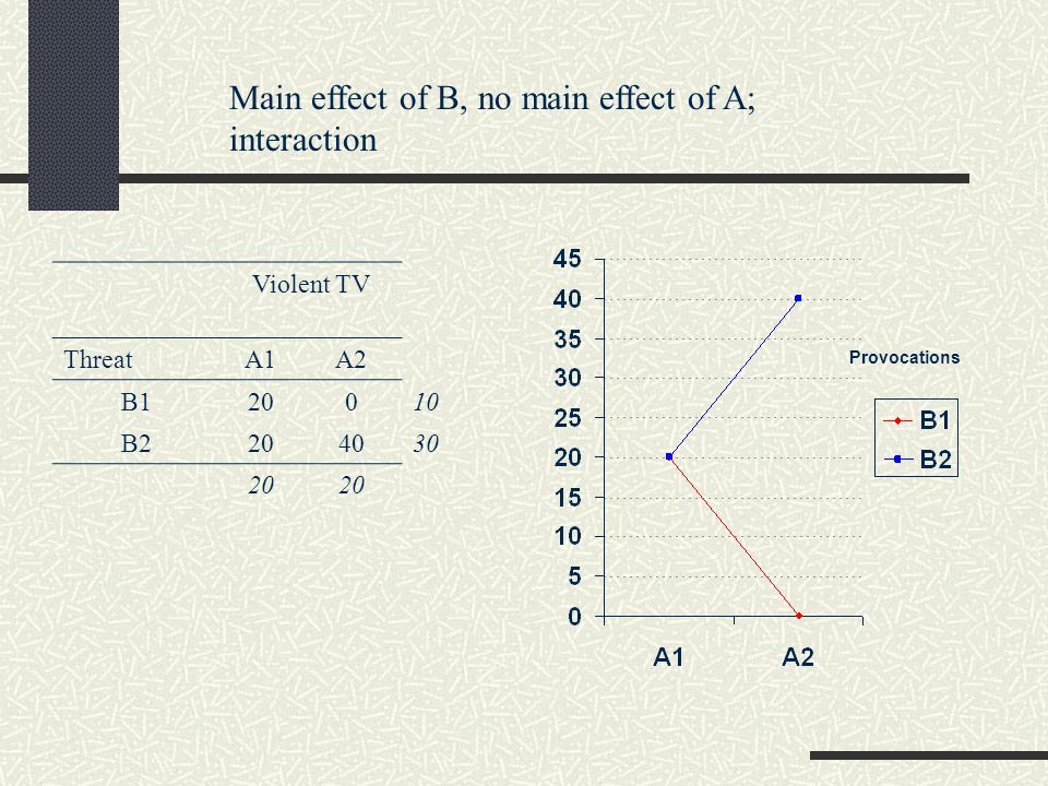Main effect of B, no main effect of A; interaction Violent TV ThreatA1A2 B120010 B2204030 20 Provocations