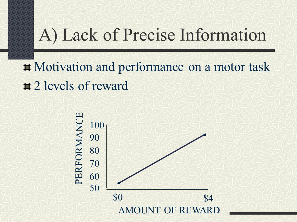 A) Lack of Precise Information Motivation and performance on a motor task 2 levels of reward $0 $4 AMOUNT OF REWARD PERFORMANCE 100 90 80 70 50 60