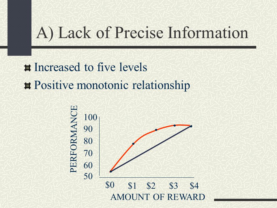 A) Lack of Precise Information Increased to five levels Positive monotonic relationship $1$2$3 $0 $4 AMOUNT OF REWARD PERFORMANCE 100 90 80 70 50 60