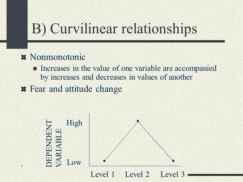 B) Curvilinear relationships Nonmonotonic Increases in the value of one variable are accompanied by increases and decreases in values of another Fear and attitude change.